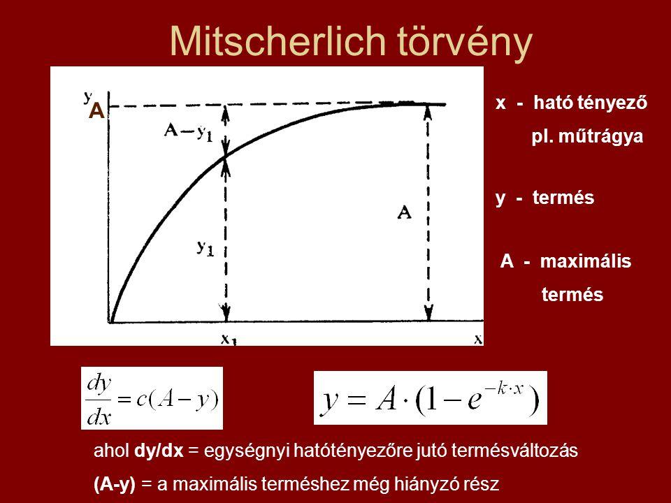 Mitscherlich törvény A x - ható tényező pl. műtrágya y - termés
