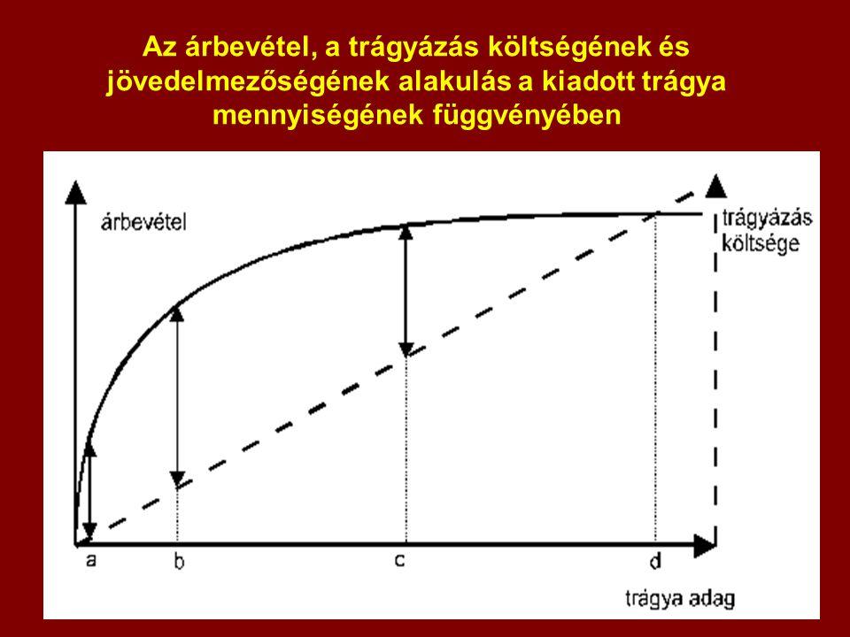 Az árbevétel, a trágyázás költségének és jövedelmezőségének alakulás a kiadott trágya mennyiségének függvényében