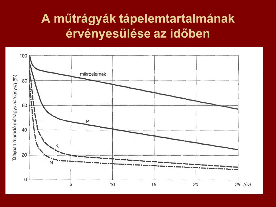 A műtrágyák tápelemtartalmának érvényesülése az időben