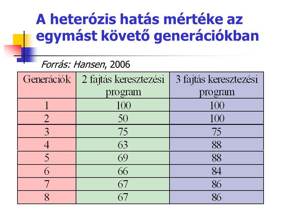 A heterózis hatás mértéke az egymást követő generációkban