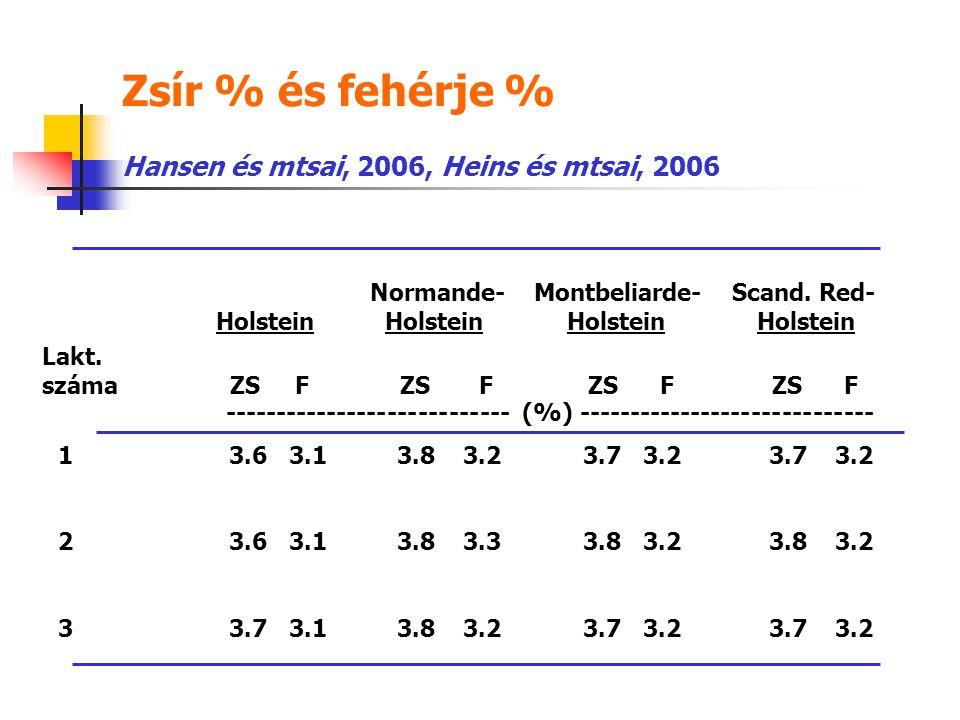 Zsír % és fehérje % Hansen és mtsai, 2006, Heins és mtsai, 2006