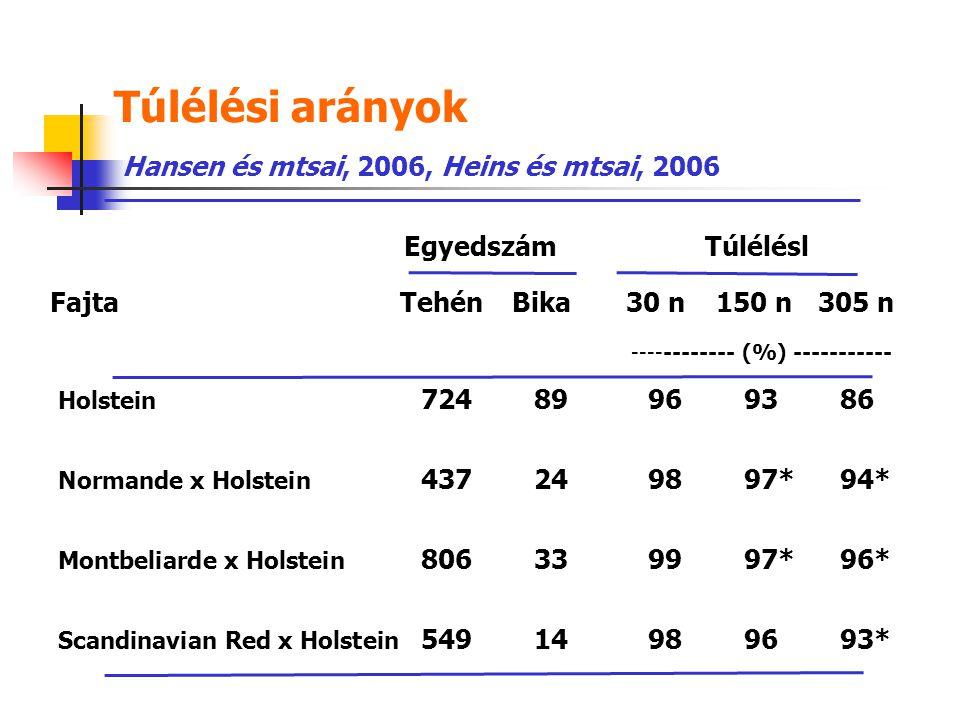 Túlélési arányok Hansen és mtsai, 2006, Heins és mtsai, 2006