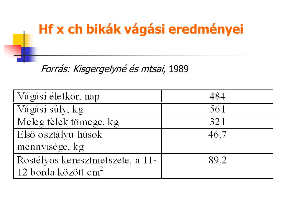Hf x ch bikák vágási eredményei
