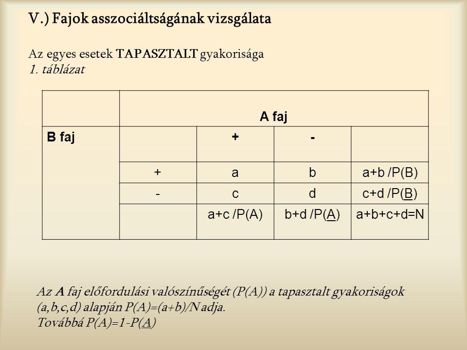V.) Fajok asszociáltságának vizsgálata Az egyes esetek TAPASZTALT gyakorisága 1. táblázat