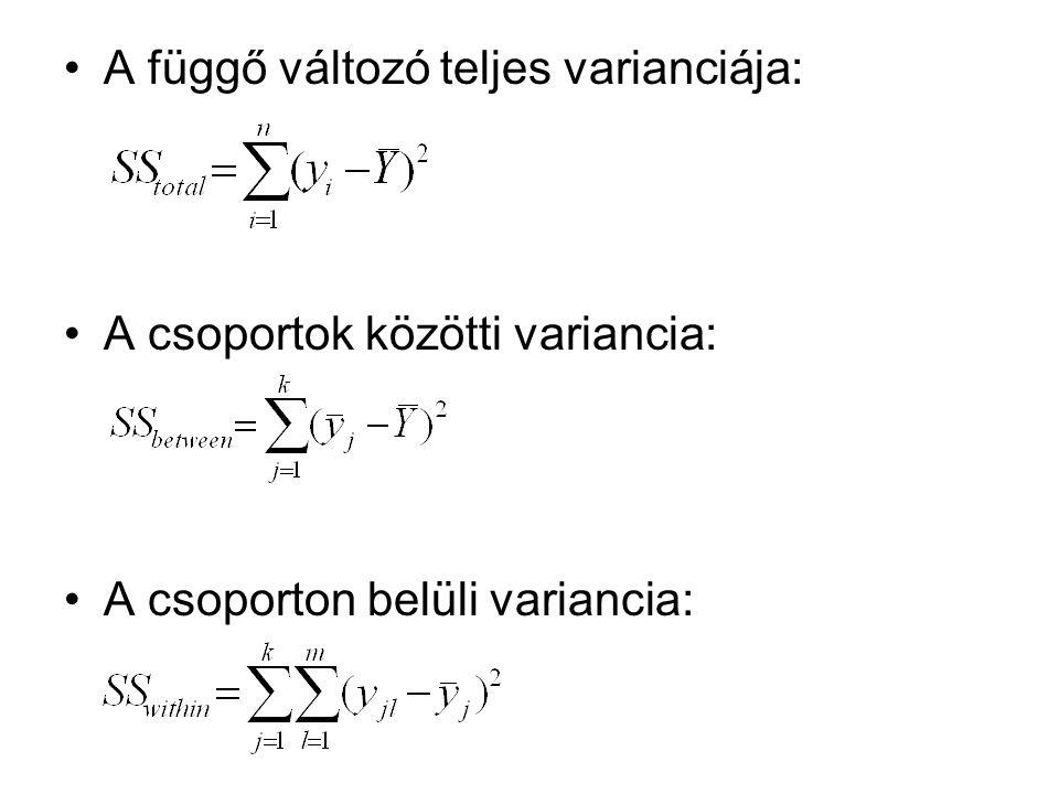 A függő változó teljes varianciája: