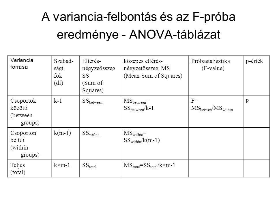 A variancia-felbontás és az F-próba eredménye - ANOVA-táblázat