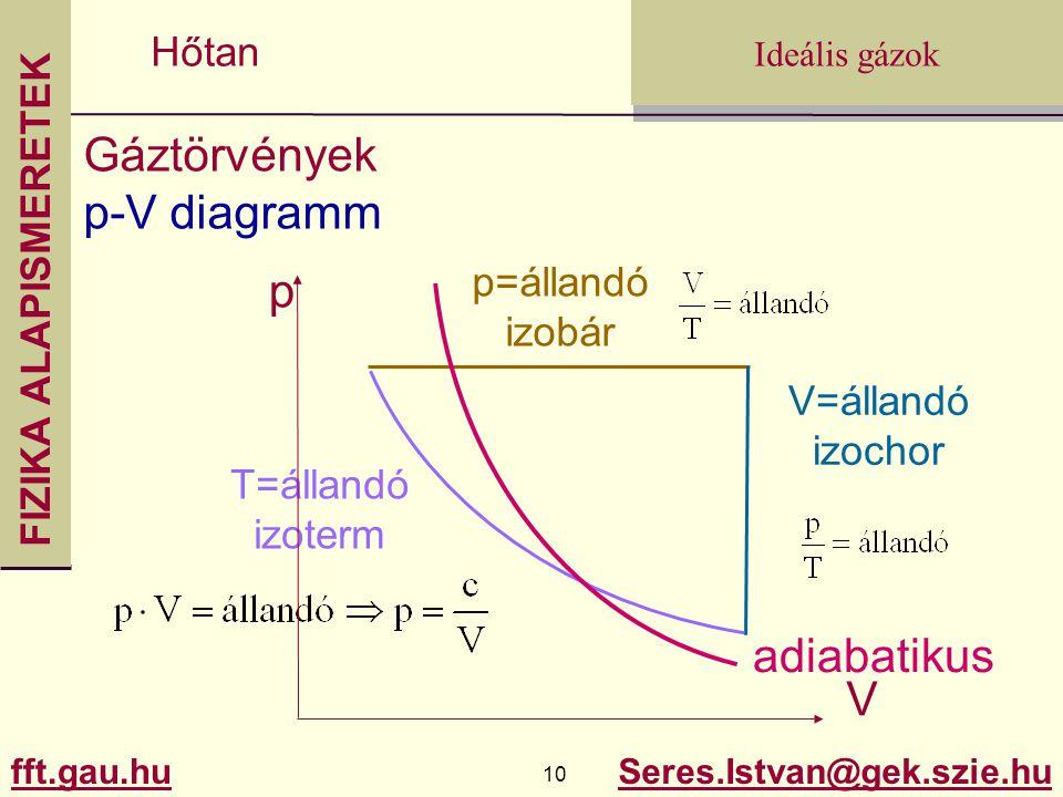 Gáztörvények p-V diagramm p adiabatikus V p=állandó izobár V=állandó