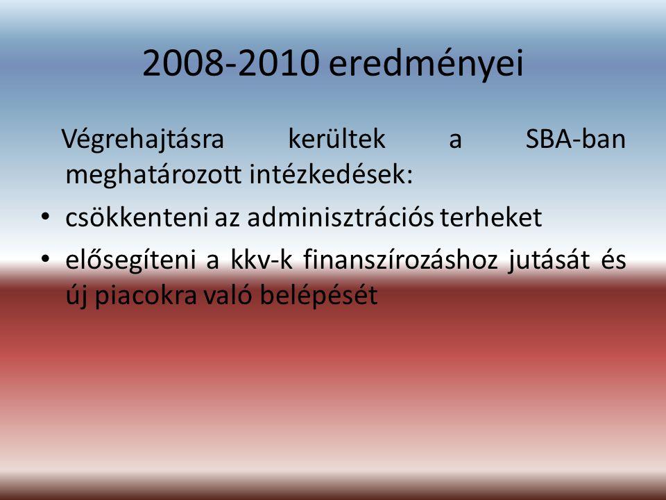 2008-2010 eredményei Végrehajtásra kerültek a SBA-ban meghatározott intézkedések: csökkenteni az adminisztrációs terheket.