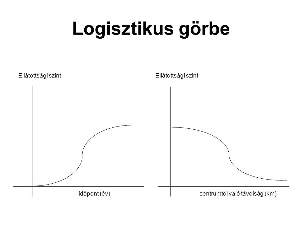 Logisztikus görbe Ellátottsági szint Ellátottsági szint