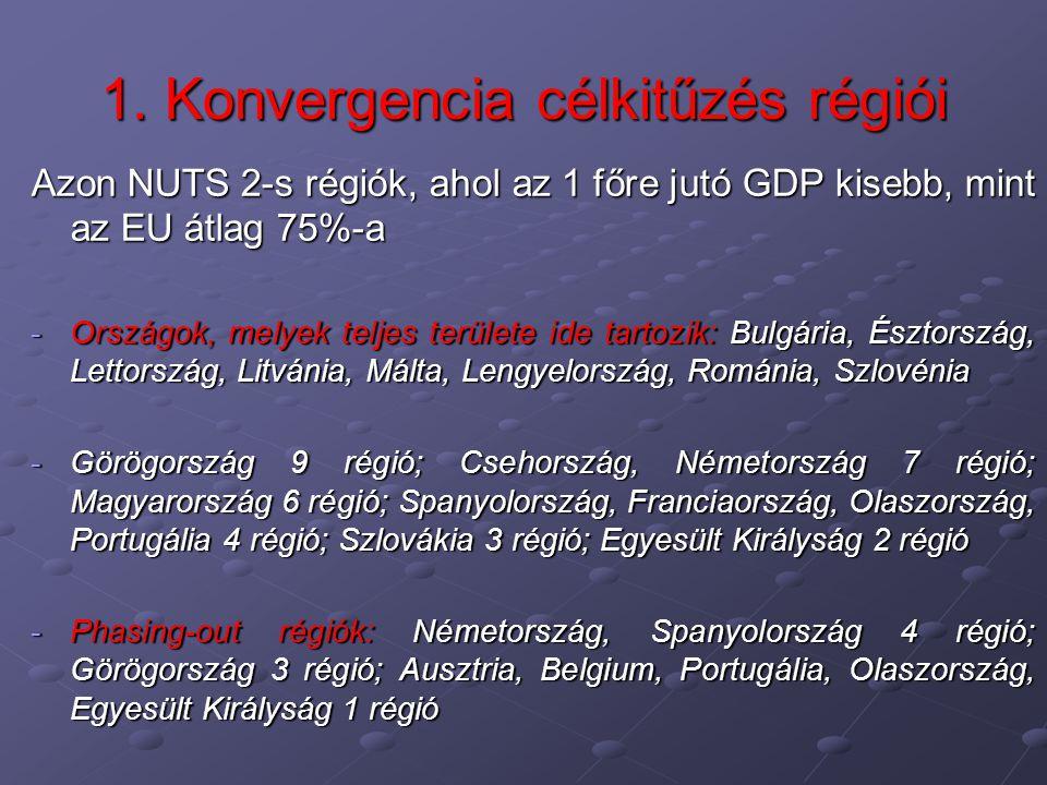 1. Konvergencia célkitűzés régiói