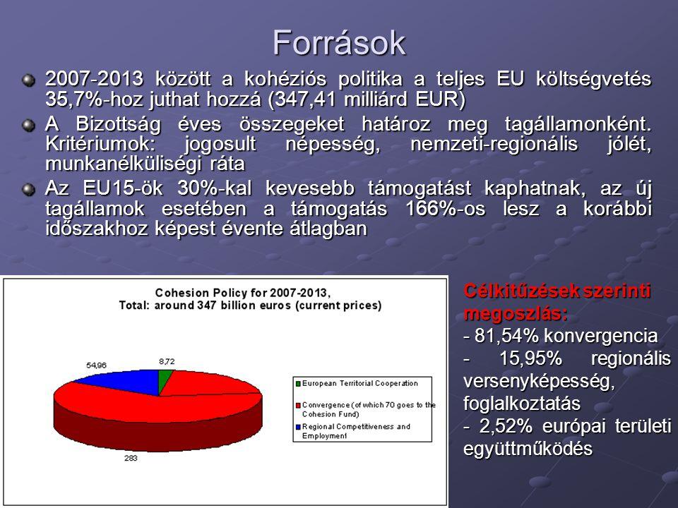 Források 2007-2013 között a kohéziós politika a teljes EU költségvetés 35,7%-hoz juthat hozzá (347,41 milliárd EUR)