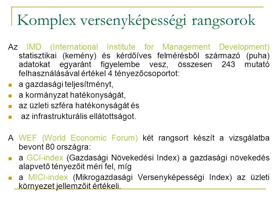 Komplex versenyképességi rangsorok