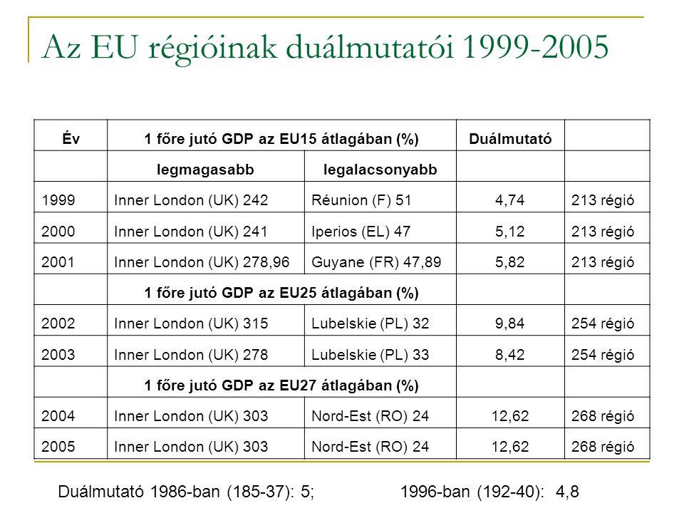 Az EU régióinak duálmutatói 1999-2005