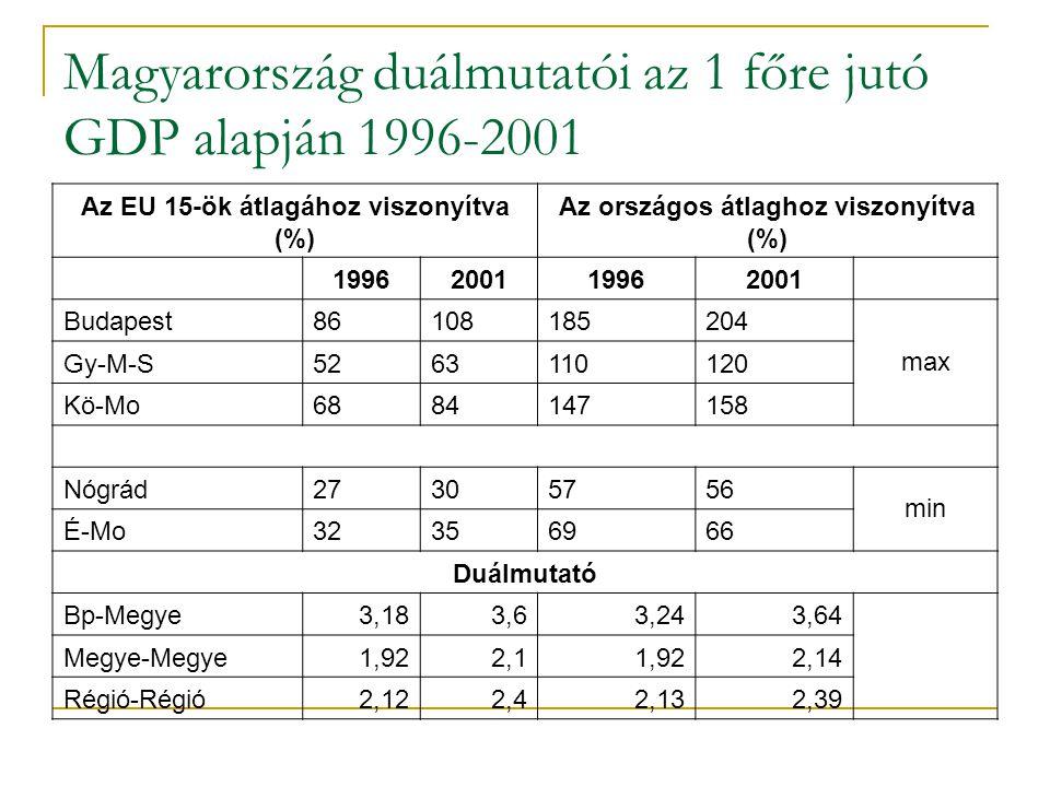 Magyarország duálmutatói az 1 főre jutó GDP alapján 1996-2001