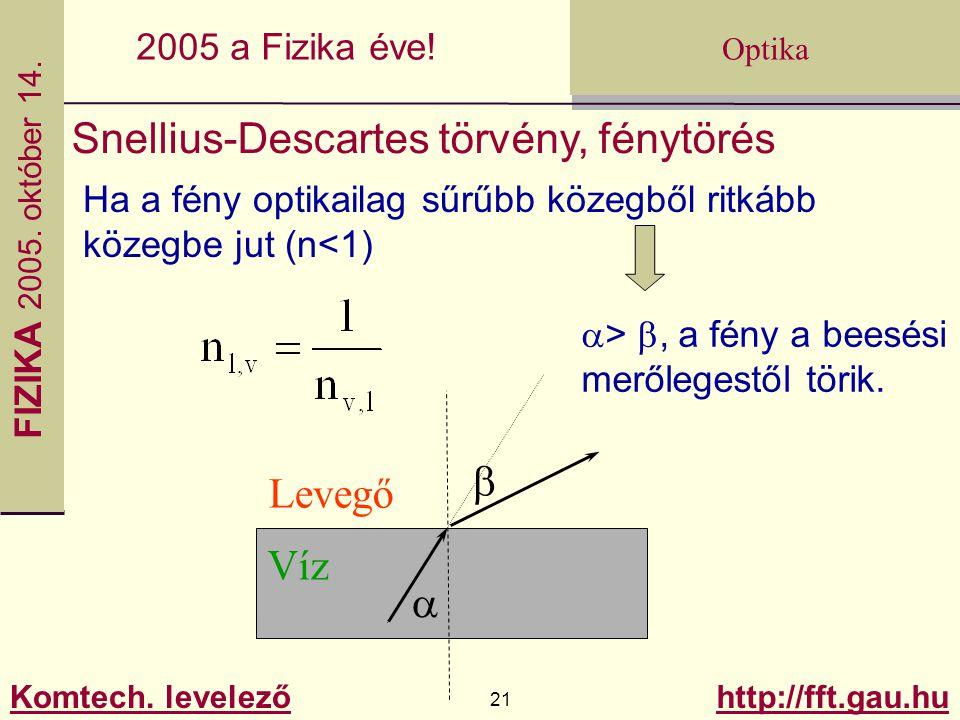 Snellius-Descartes törvény, fénytörés