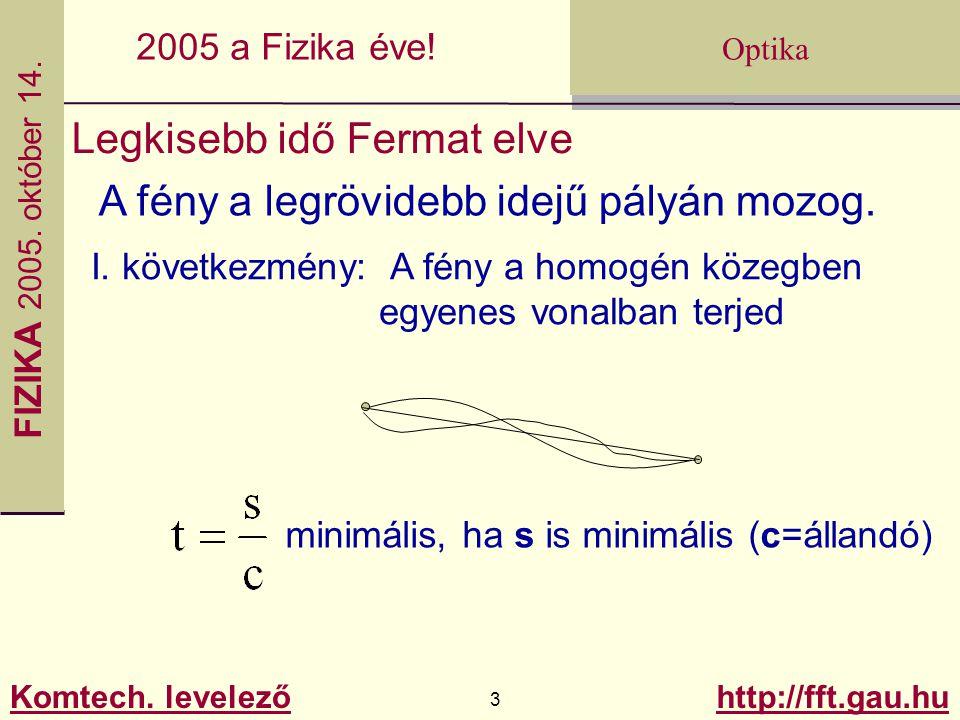 Legkisebb idő Fermat elve A fény a legrövidebb idejű pályán mozog.