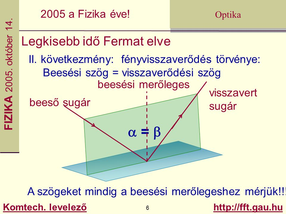 a = b Legkisebb idő Fermat elve
