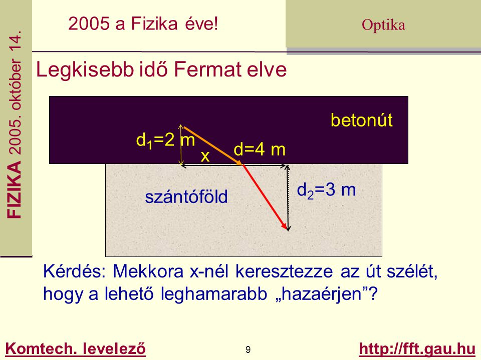 Legkisebb idő Fermat elve