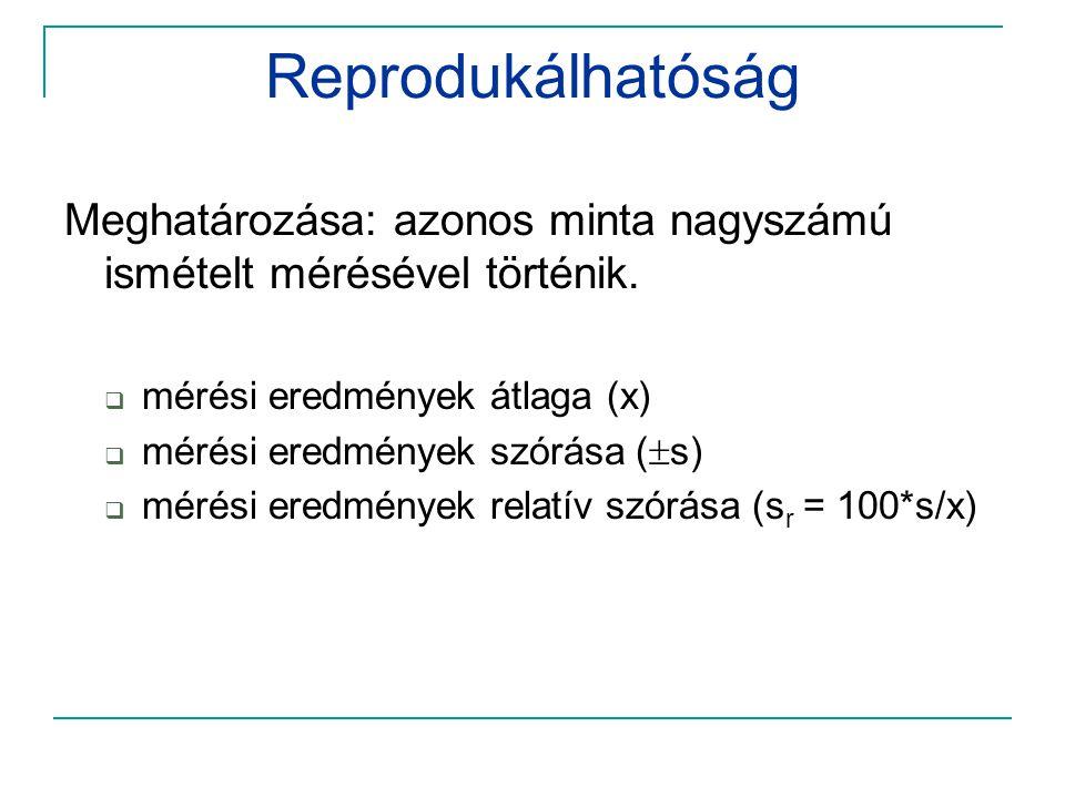 Reprodukálhatóság Meghatározása: azonos minta nagyszámú ismételt mérésével történik. mérési eredmények átlaga (x)
