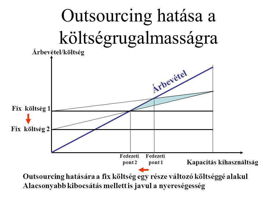 Outsourcing hatása a költségrugalmasságra