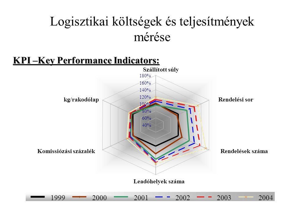 Logisztikai költségek és teljesítmények mérése