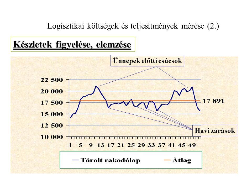 Logisztikai költségek és teljesítmények mérése (2.)