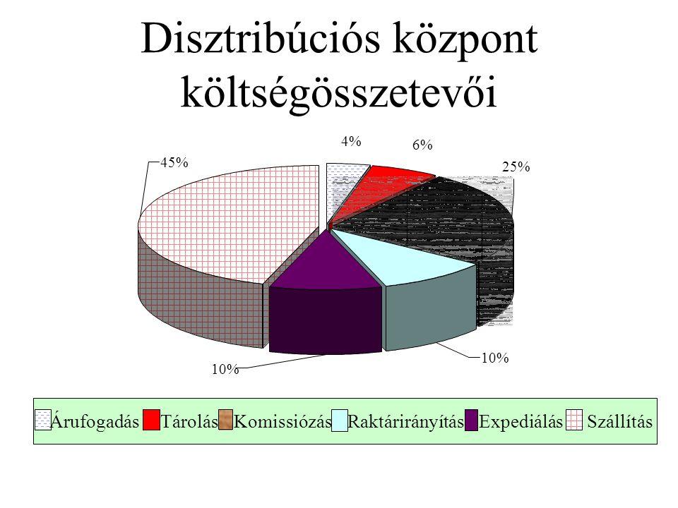 Disztribúciós központ költségösszetevői