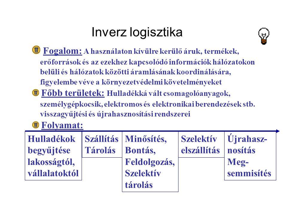 Inverz logisztika Fogalom: A használaton kívülre kerülő áruk, termékek, erőforrások és az ezekhez kapcsolódó információk hálózatokon.
