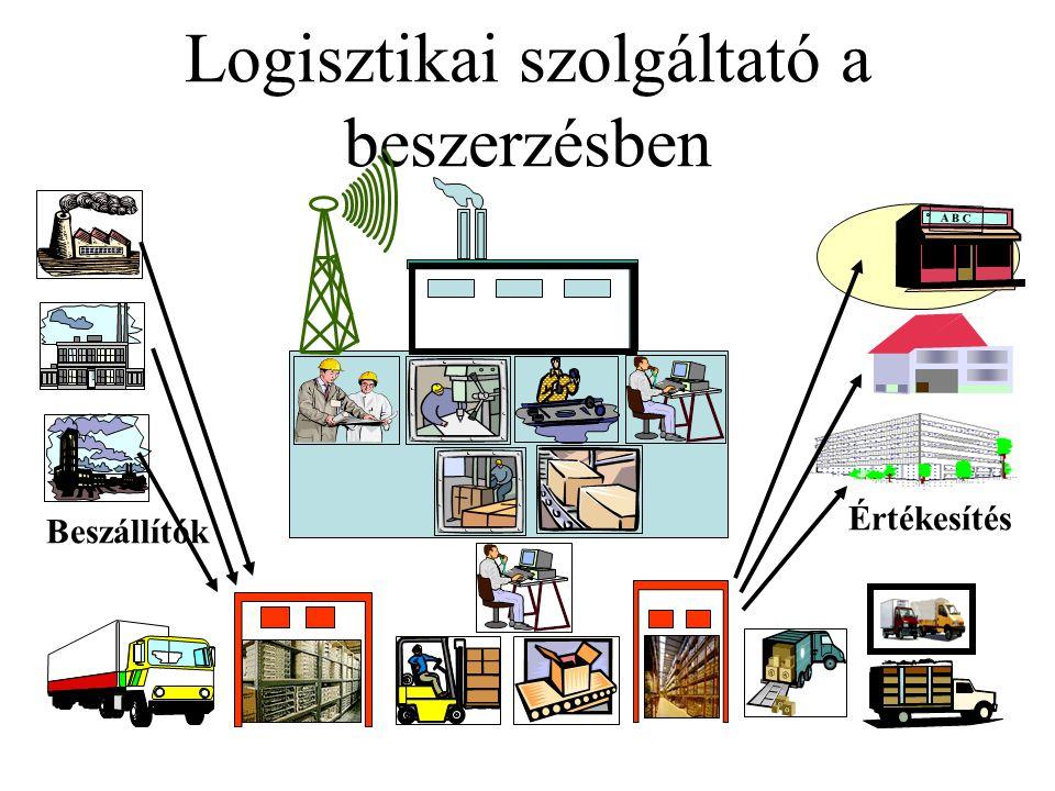 Logisztikai szolgáltató a beszerzésben