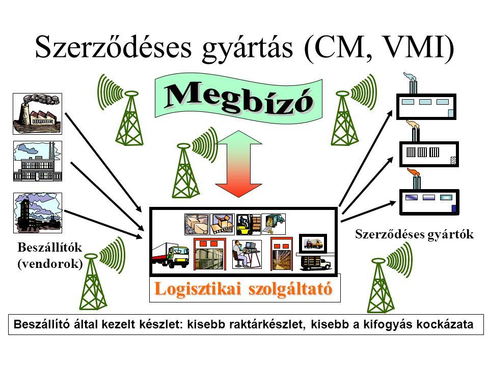 Szerződéses gyártás (CM, VMI)