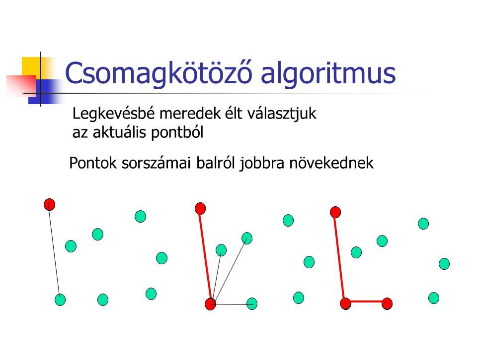 Csomagkötöző algoritmus