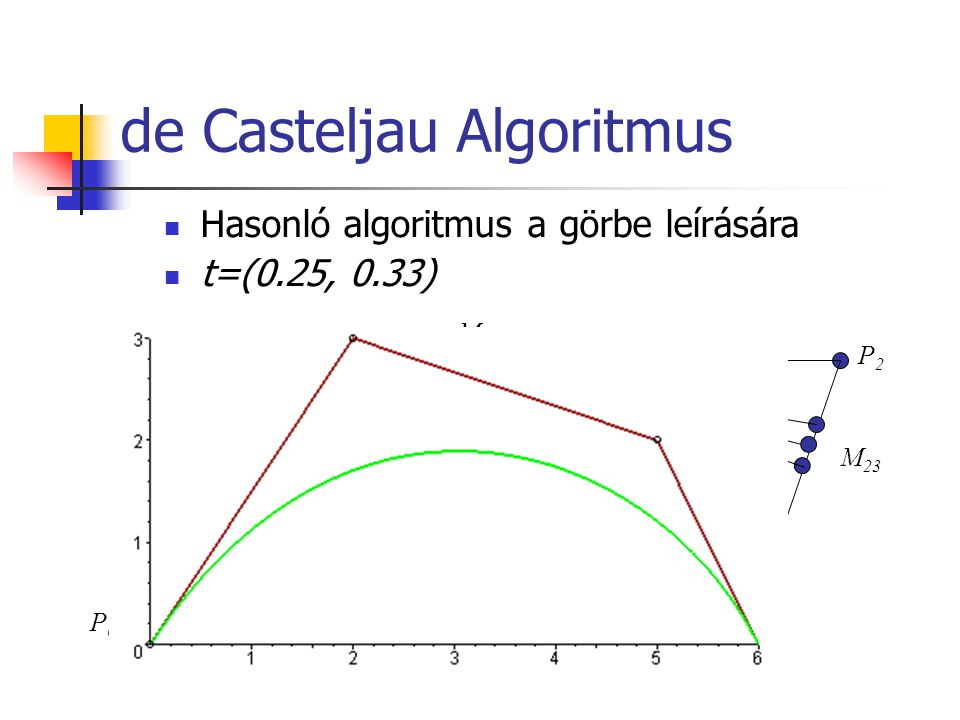 de Casteljau Algoritmus