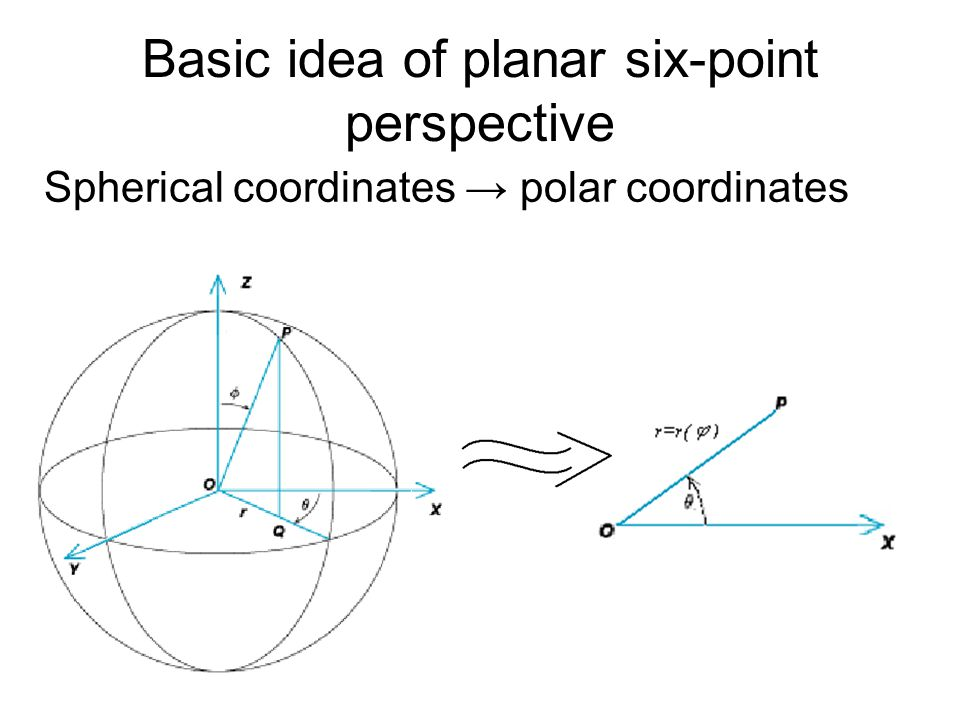 Basic idea of planar six-point perspective