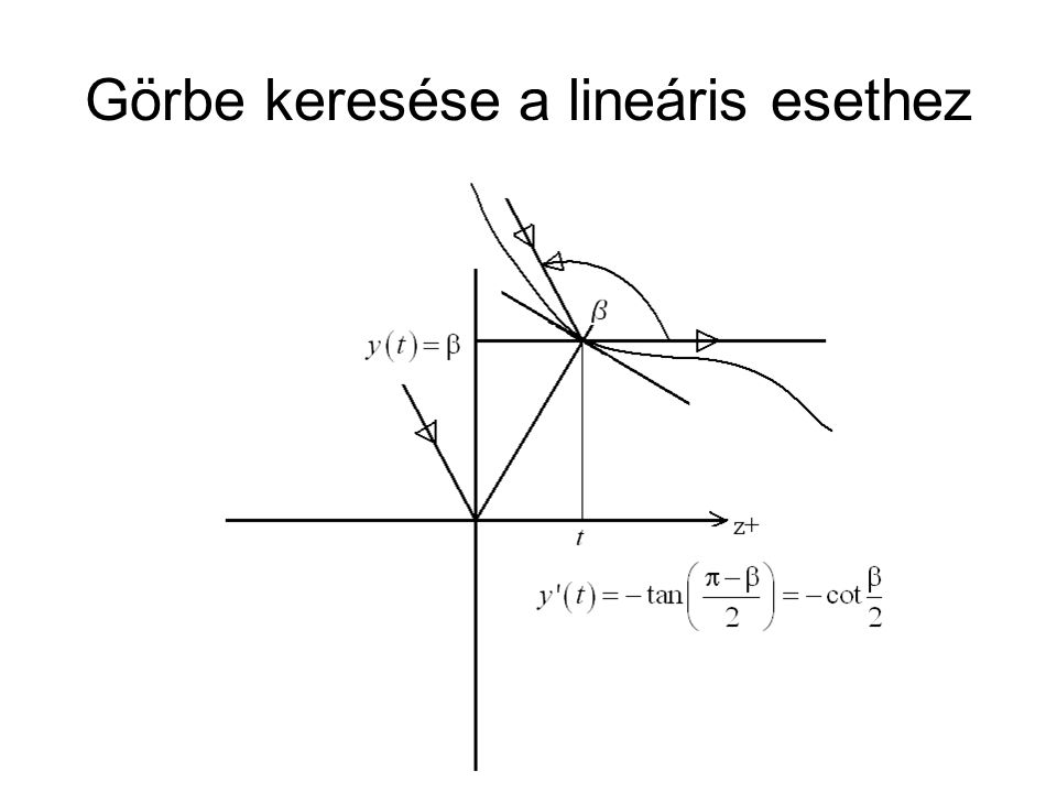 Görbe keresése a lineáris esethez