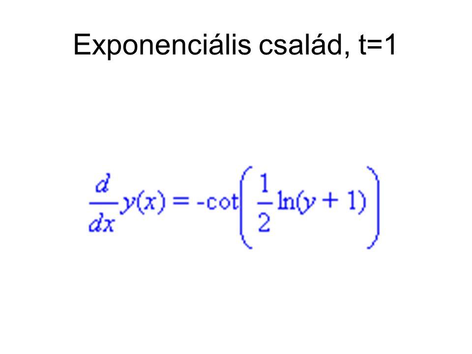 Exponenciális család, t=1