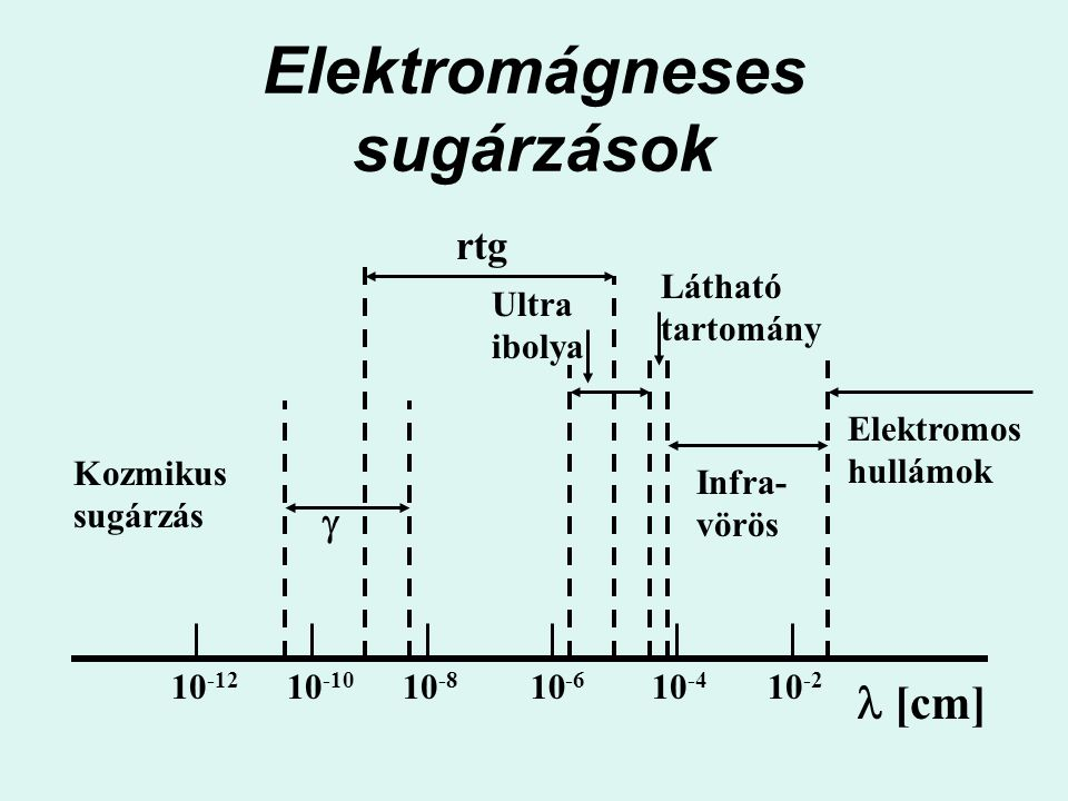 Elektromágneses sugárzások