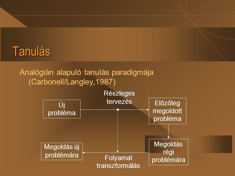 Tanulás Analógián alapuló tanulás paradigmája (Carbonell/Langley,1987)