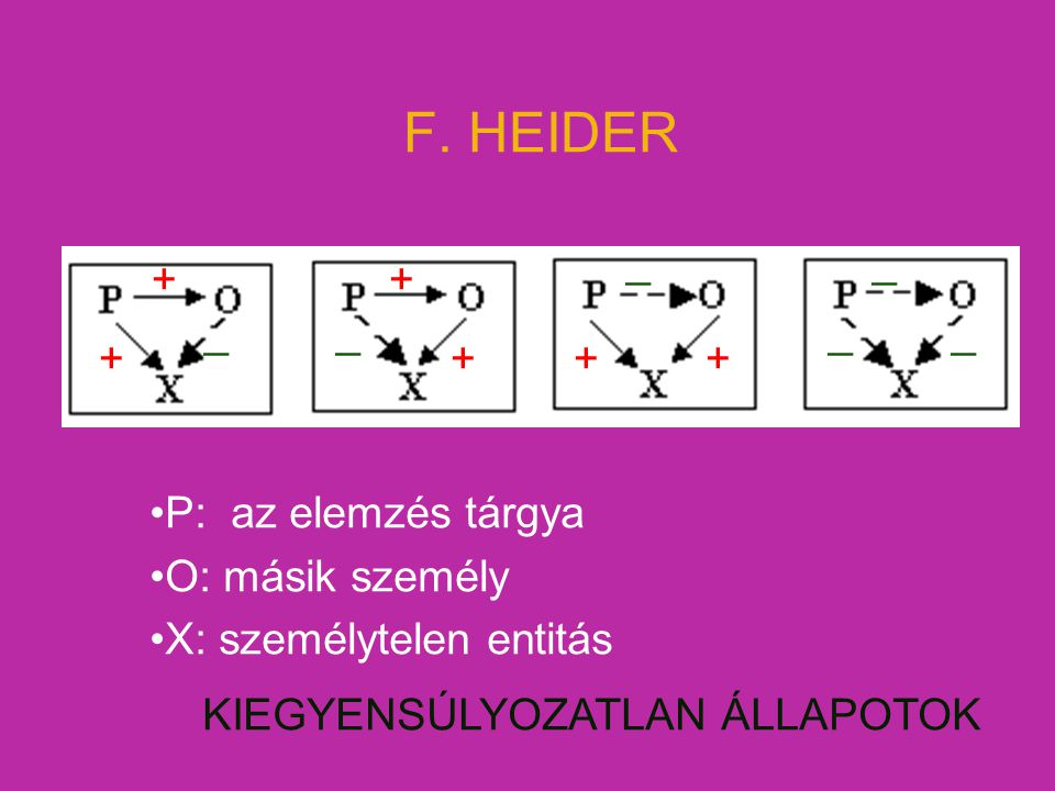 F. HEIDER _ _ + + _ _ _ _ + + + + P: az elemzés tárgya