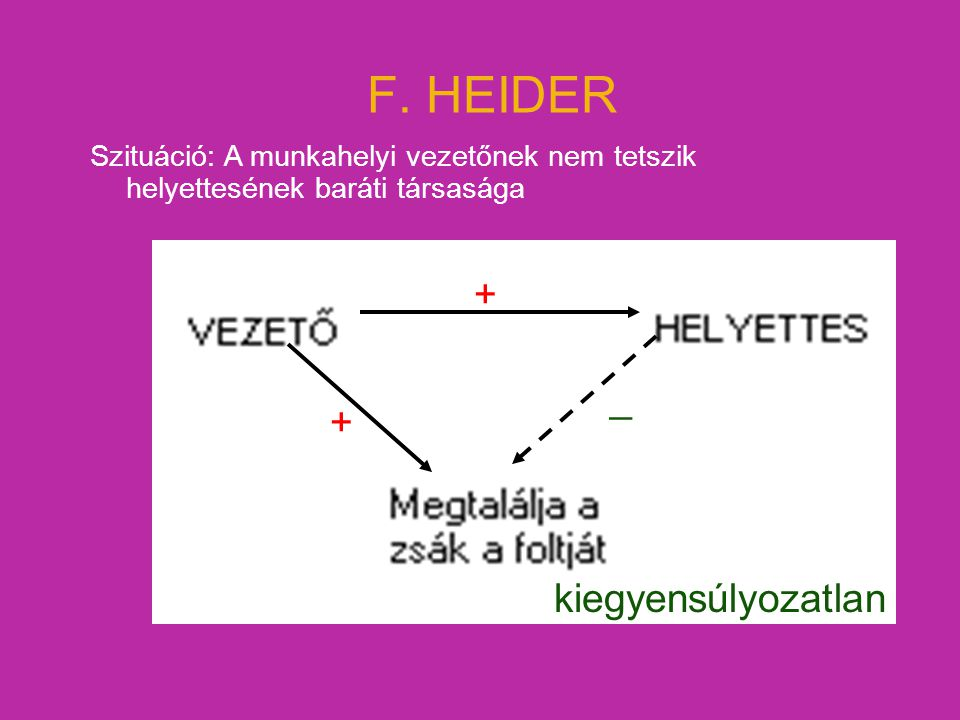 F. HEIDER + _ + kiegyensúlyozatlan