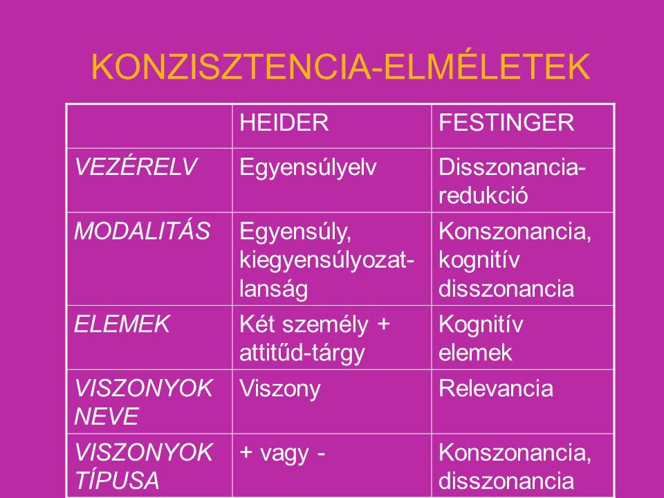 KONZISZTENCIA-ELMÉLETEK