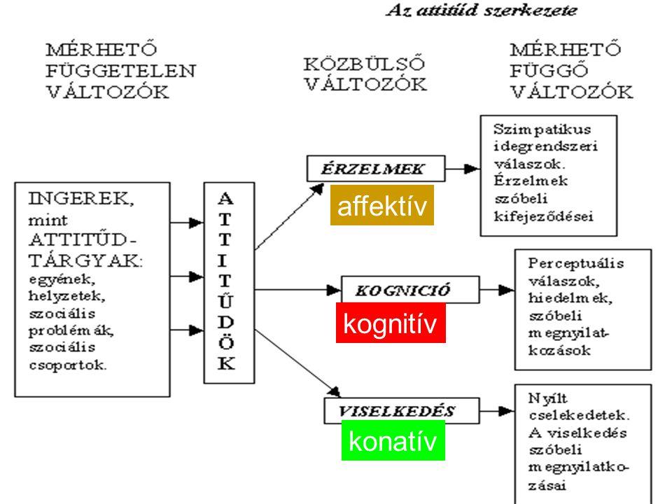 affektív kognitív konatív