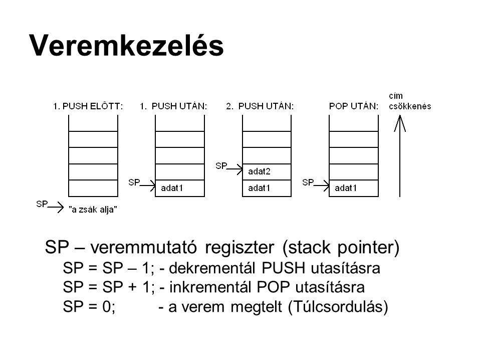 Veremkezelés SP – veremmutató regiszter (stack pointer)