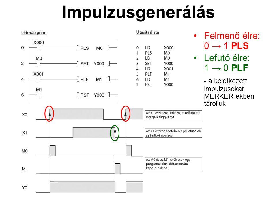 Impulzusgenerálás Felmenő élre: 0 → 1 PLS Lefutó élre: 1 → 0 PLF