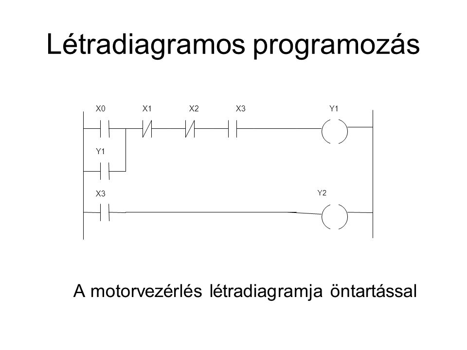 Létradiagramos programozás