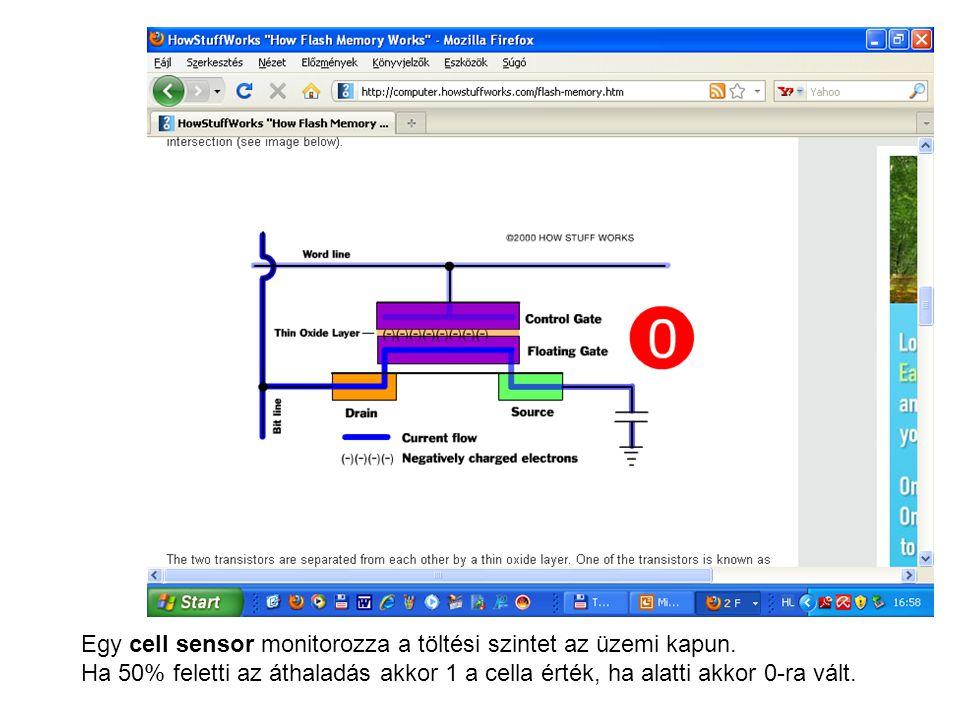 Egy cell sensor monitorozza a töltési szintet az üzemi kapun.
