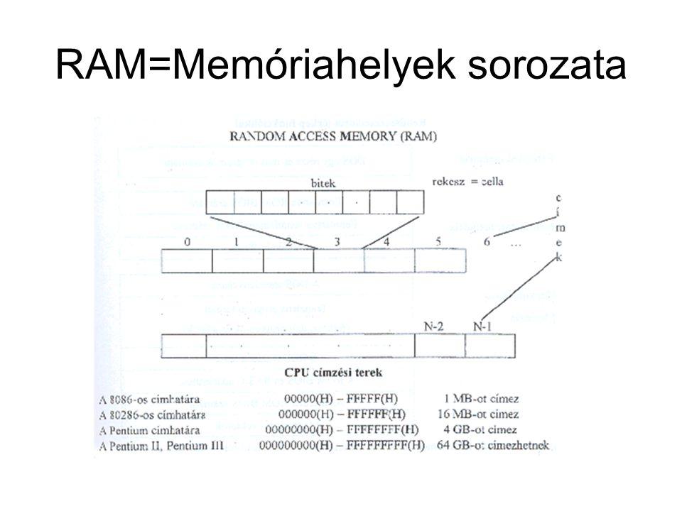 RAM=Memóriahelyek sorozata
