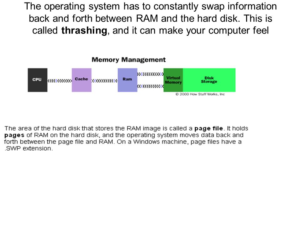 The operating system has to constantly swap information back and forth between RAM and the hard disk.