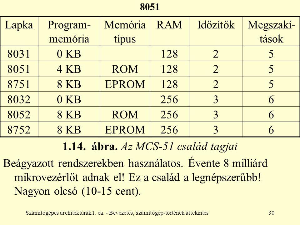1.14. ábra. Az MCS-51 család tagjai