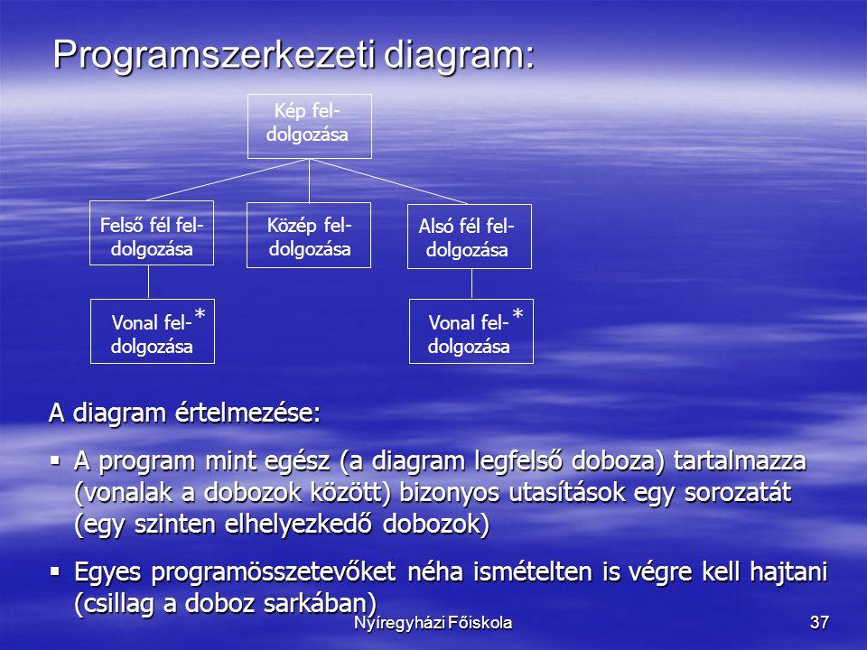 Programszerkezeti diagram: