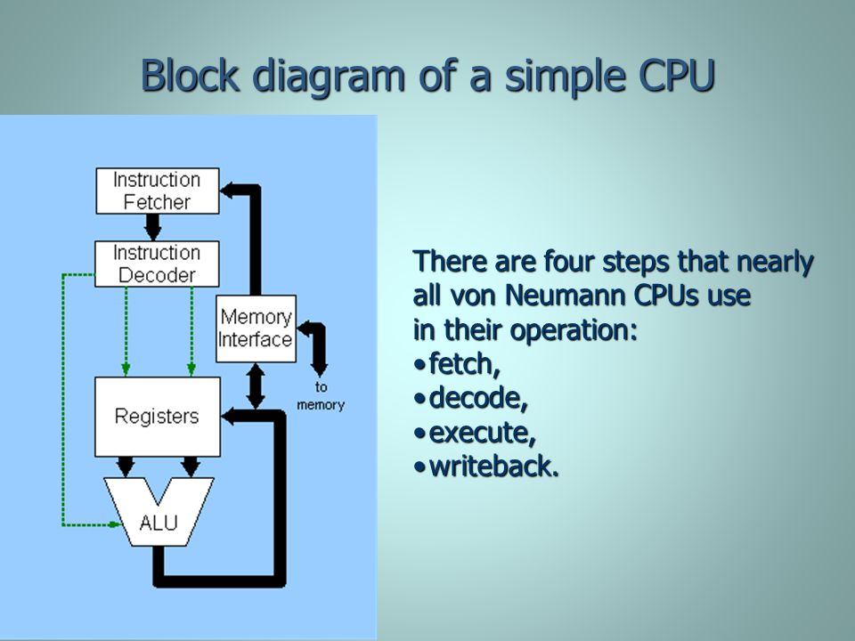 Block diagram of a simple CPU